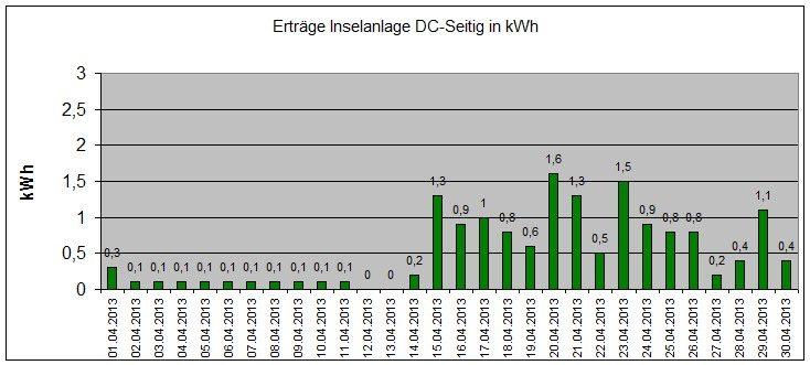130724-Ertraege-Photovoltaik-April-2013