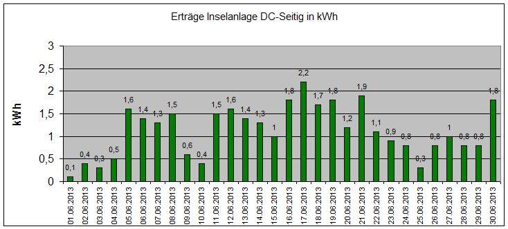 130724-Ertraege-Photovoltaik-Juni-2013