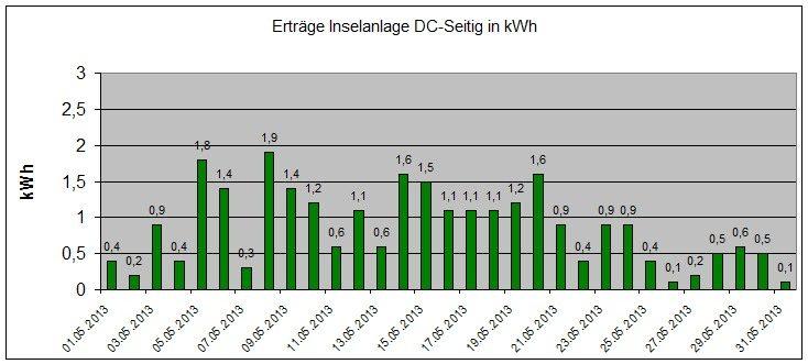 130724-Ertraege-Photovoltaik-Mai-2013