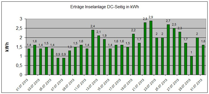 130802-Ertraege-Photovoltaik-Juli-2013