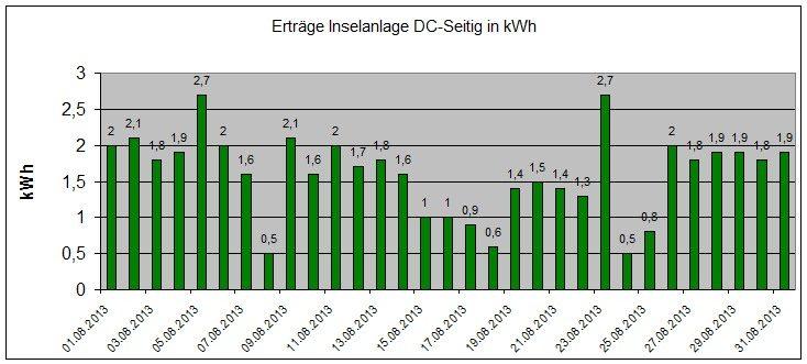 131002-Ertraege-Photovoltaik-August-2013