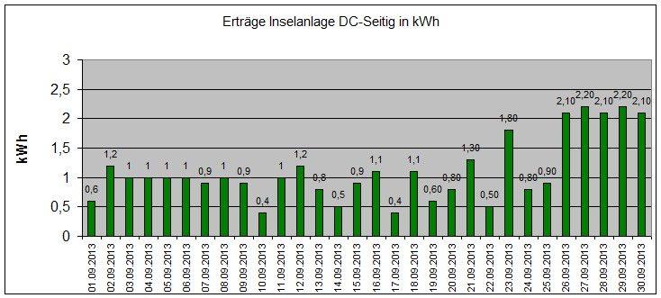 131002-Ertraege-Photovoltaik-September-2013