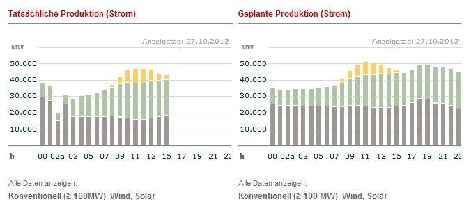 Rekordeinspeisung Erneuerbare am 27. Oktober 2013: Über 30.000 MW um 11 Uhr