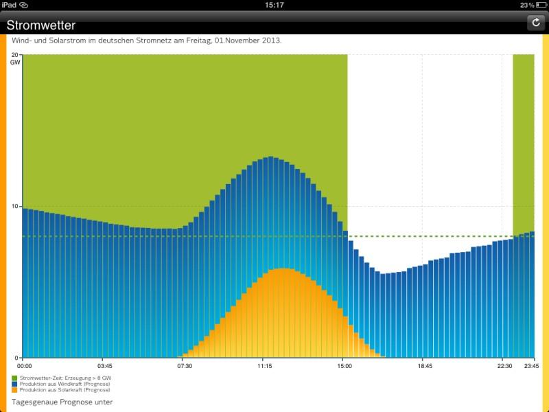 Die besten iPad-Apps - Vattenfall Stromwetter