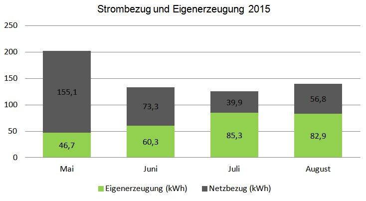 Netzbezug und Photovoltaik Eigenerzeugung von Mai bis August 2015
