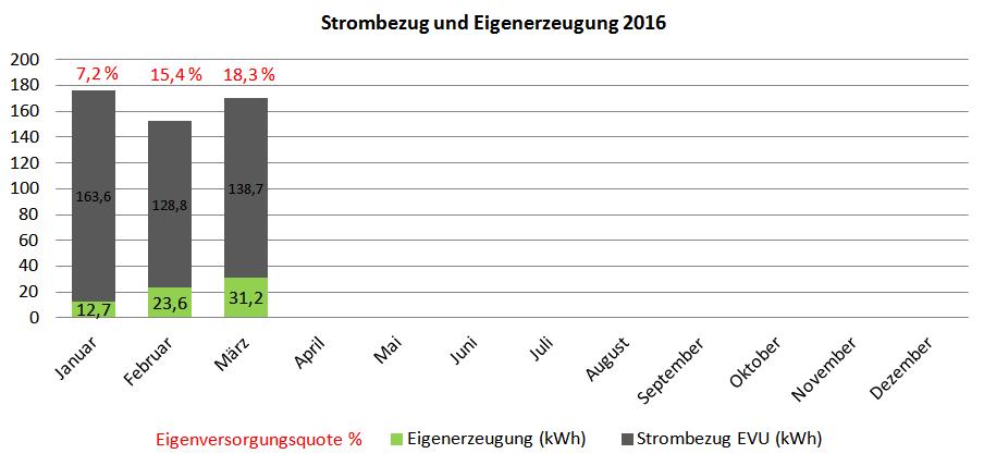 Photovoltaik-Eigenversorgung 2016