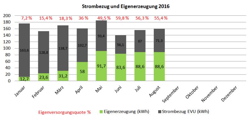 Stromerzeugung Photovoltaik-Insel vs. Netzbezug von Januar bis August 2016
