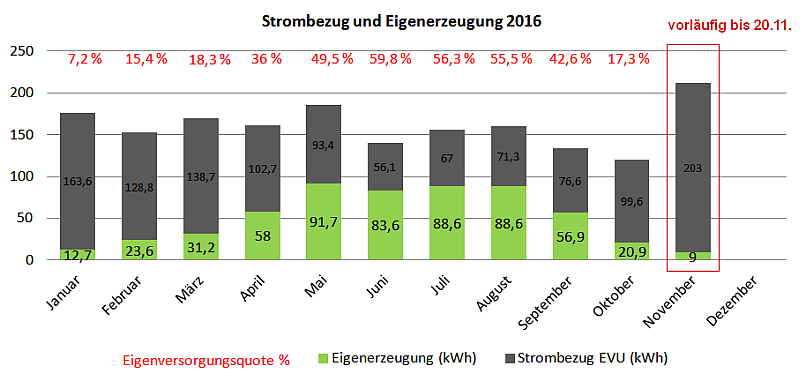 Stromerzeugung aus der Photovoltaik-Inselanlage und Netzbezug bis November 2016