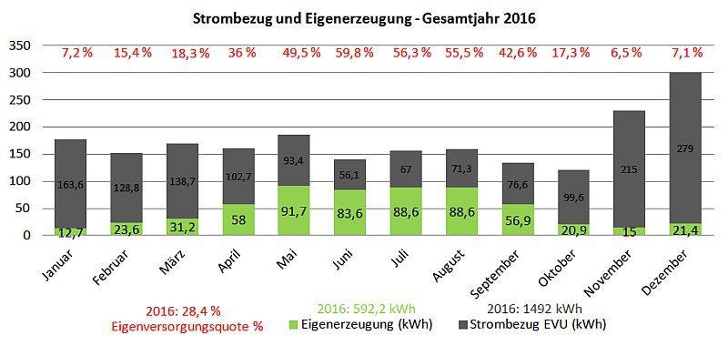 Photovoltaik-Inselanlage: Eigenverbrauch und Jahresrückblick 2016
