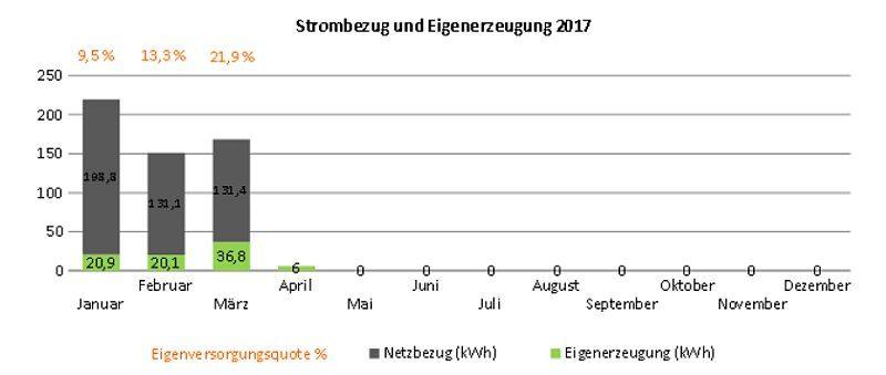 Eigenerzeugung Photovoltaik Inselanlage Januar bis März 2017