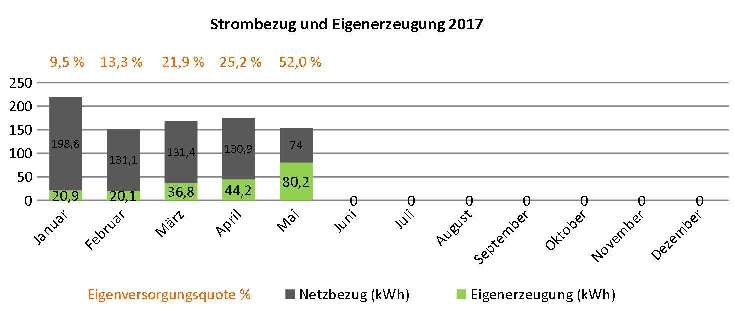 Stromerzeugung und Strombezug von Januar bis Mai 2017