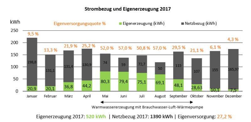 Stromerzeugung Photovoltaik Inselanlage 2017